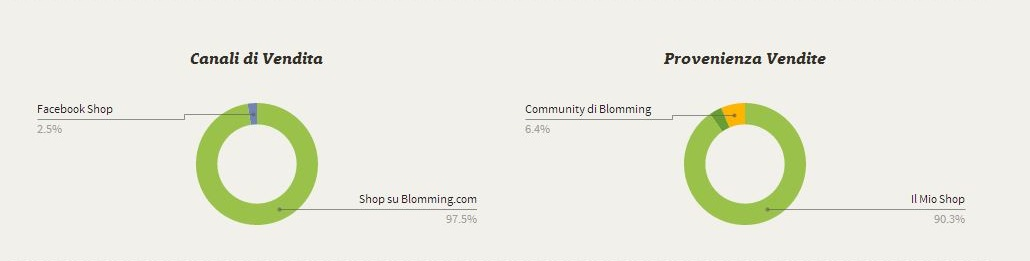 Blomming Dashboard