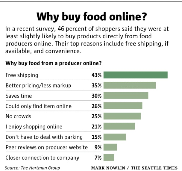 why buy food online